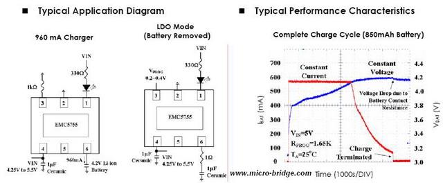 综述: EMC5755是一个线性的单节锂电池充电器,可提供完整的充电解决方案。它具有TDFN-3x3-6的小尺寸封装和很少的外围组件。EMC5755非常适合应用于便携式设备,此外,它还是专门为满足USB电源规格而设计的一款产品。 EMC5755不需要外接的感应电阻和二极管。它内置了热调节模块,能很容易的彩用最大功率进行充电,充电电流也能通过外部的一个电阻进行控制。 EMC5755在充电开始阶段总是以预告设定的充电电流的1/10进行充电,直到40us以后才会进入快速充电模式。在到达最终的浮空电压值以后,当充